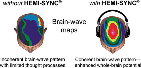 Brainwave maps with Hemi-Sync